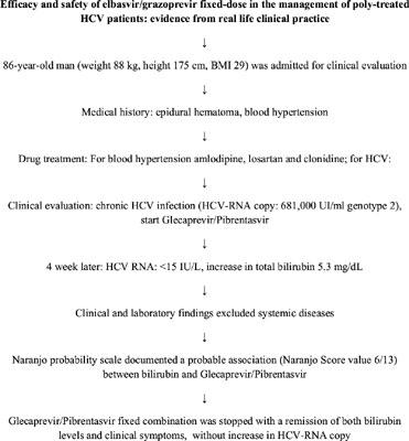 Current Drug Safety | Bentham Science