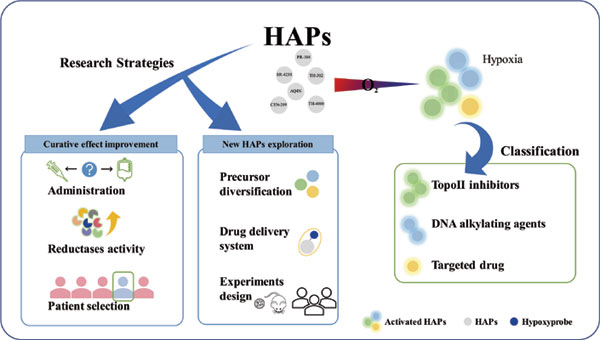 Current Drug Targets | Bentham Science