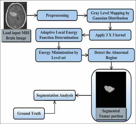 Hybrid Level Set Level Set Method Gd-lsm