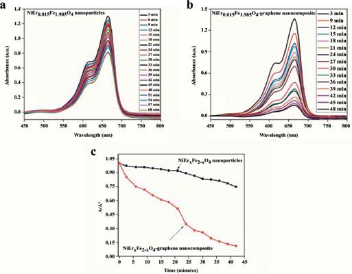 Current Nanoscience | Bentham Science