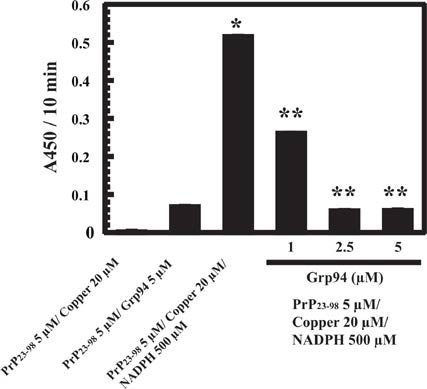 Protein peptide letters benthamscience volume 23 issue 11 pp 988 993 noriyuki shiraishi and yoshiaki hirano doi 1021740929866523666160909160422 fandeluxe Gallery