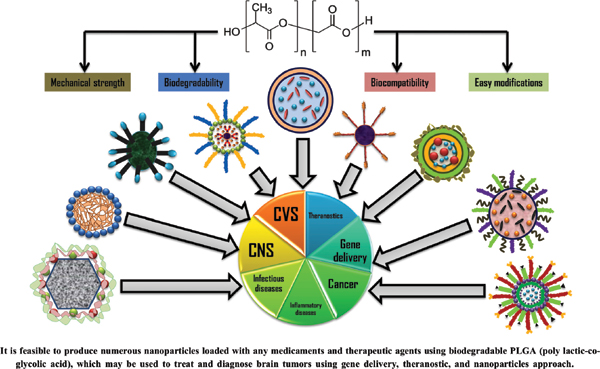 Poly (Lactic-co-Glycolic Acid) & Tocopheryl Polyethylene Glycol Succinate Nanoparticles for the Treatment of Different Brain Cancers