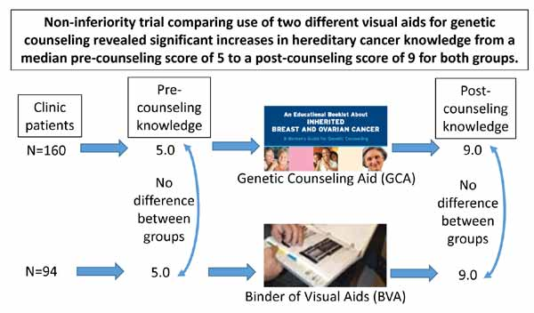 Evaluation Of A Genetic Counseling Aid For Hereditary Breast And Ovarian Cancer Bentham Science