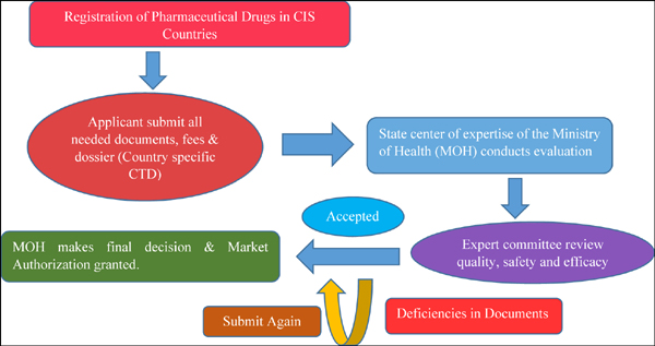 A Comprehensive Review of Regulatory Requirements and Registration Process of Pharmaceutical Drug Products in CIS Countries