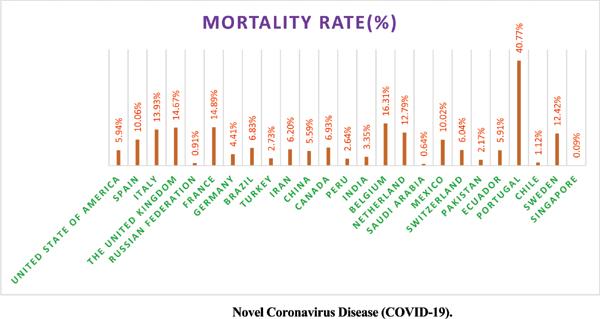 Novel Coronavirus Disease (COVID-19): A Narrative Review Based on Current Status
