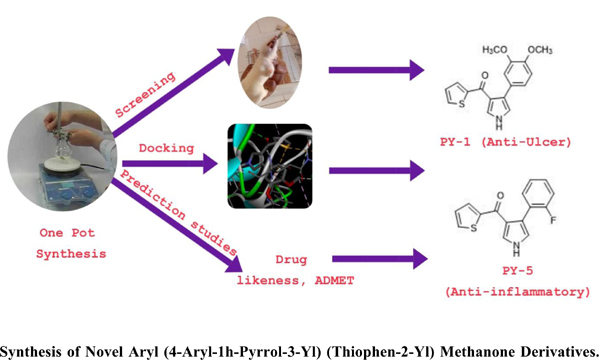 Synthesis of Novel Aryl (4-Aryl-1H-Pyrrol-3-yl) (Thiophen-2-yl) Methanone Derivatives: Molecular Modelling, In Silico ADMET, Anti-Inflammatory and Anti-Ulcer Activities
