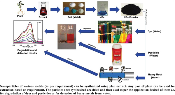 Recent Trends in Development of Nanomaterials Based Green Analytical Methods for Environmental Remediation