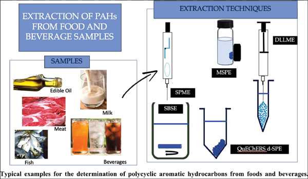 Green Miniaturized Extraction and Microextraction of Polycyclic Aromatic Hydrocarbons from Foods and Beverages