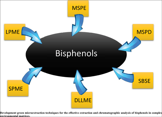 Recent Advances in Miniaturized Microextraction Techniques for the Determination of Bisphenols in Environmental Samples: An Overview of the Last Two Decades