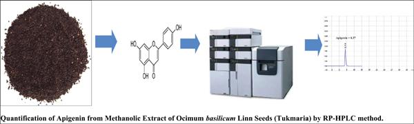 Novel Reverse-Phase High-Performance Liquid Chromatography (RPHPLC) Method for the Quantification of Apigenin in Ocimum Basilicum Linn Seeds (Tukmaria)