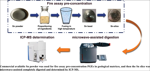Simultaneous Determination of Ultra-trace Pt, Pd, Rh and Ir in Geochemical Samples by Inductively Coupled Plasma Mass Spectrometry Following Tin Fire Assay Preconcentration and Microwave Digestion