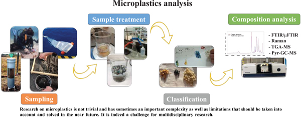 Microplastics: An Emerging and Challenging Research Field