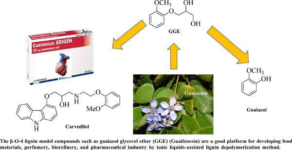 Lignin to Value-added Chemical Synthesis