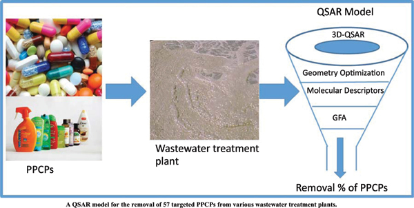 Removal of Targeted Pharmaceuticals and Personal Care Products from Wastewater Treatment Plants using QSAR Model