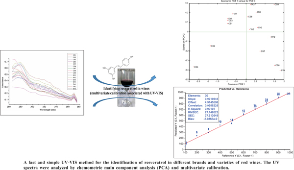 New Method for Determination of Trans-resveratrol for Quality Evaluation of Red Wines by Multivariate Calibration Associated with UVVIS Spectroscopy