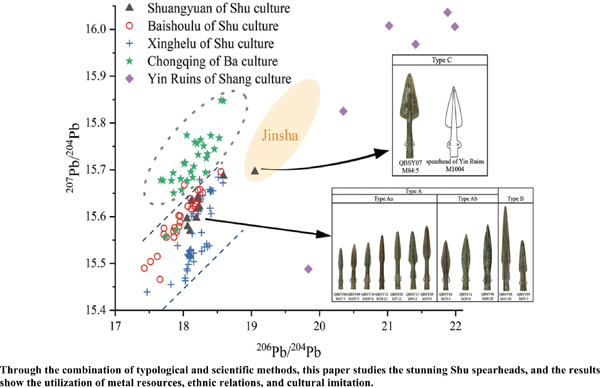 How can Archaeological Scientist Integrate the Typological and Stylistic Characteristics with Scientific Results: A Case Study on Bronze Spearheads Unearthed from the Shuangyuan Village, Chengdu City, Southwest China