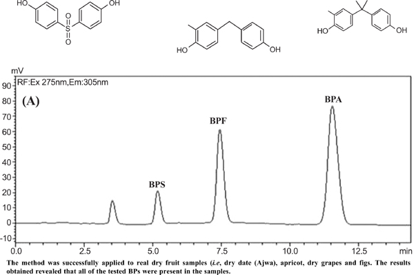 High-Performance Liquid Chromatography Method for Simultaneous Determination of Bisphenols in Plastic Packed Dry Fruits Using Multi-walled Carbon Nanotubes as Solid Phase Extraction Sorbent