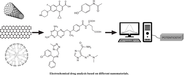 Recent Applications of Nanomaterials Based on Electrochemical Drug Analysis