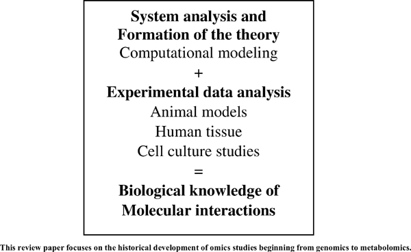Recent Approaches to Integrate Multiomics Data on System Biology
