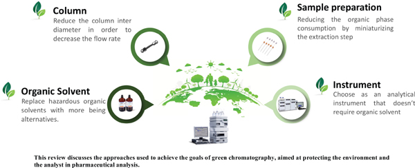 An Overview of Green Chromatographic Analysis from Pharmaceutical Preparations