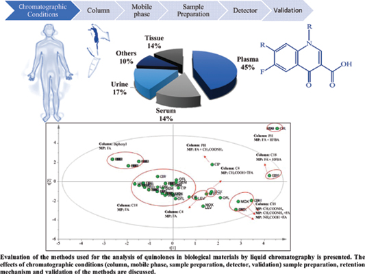 Analysis of Quinolones in Biological Materials by Liquid Chromatography