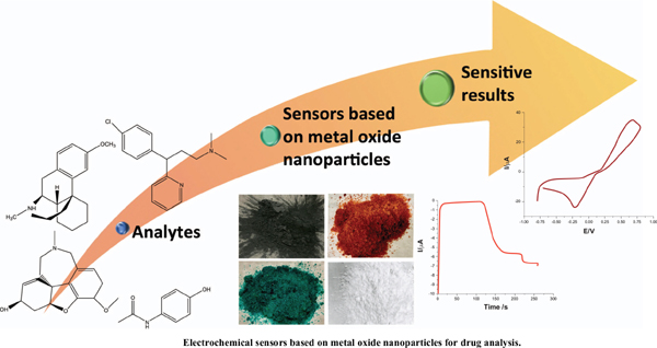 Electrochemical Analysis for Pharmaceuticals by the Advantages of Metal Oxide Nanomaterials