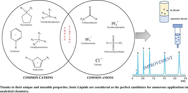 Ionic Liquids in Analytical Chemistry: Applications and Recent Trends