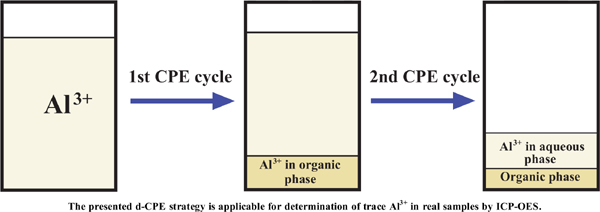 Preconcentration of Aluminum by Dual-cloud Point Extraction and its Determination by Inductively Coupled Plasma-optical Emission Spectrometry