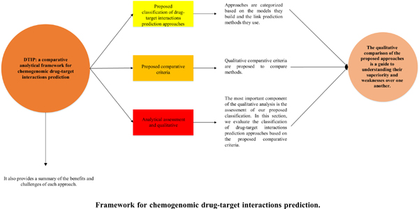 DTIP: A Comparative Analytical Framework for Chemogenomic Drugtarget Interactions Prediction