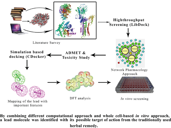 Multiple-targets Directed Screening of Flavonoid Compounds from <i>Citrus</i> Species to find out Antimalarial Lead with Predicted Mode of Action: An <i>In Silico</i> and Whole Cell-based <i>In vitro</i> Approach