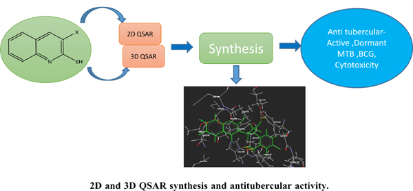 <I>In silico</I> Studies, Synthesis and Antitubercular Activity of Some Novel Quinoline - Azitidinone Derivatives