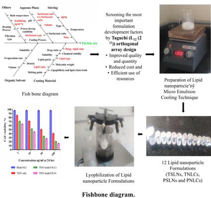 Formulation Development of Tamoxifen Loaded Lipid Nanoparticle by Taguchi (L<SUB>12</SUB> (2<SUP>11</SUP>)) Orthogonal Array Design