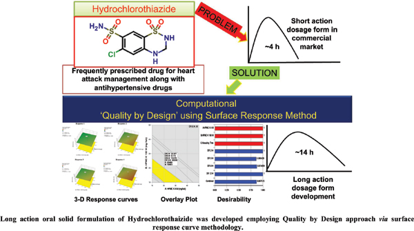 Employment of Quality by Design Approach via Response Surface Methodology to Optimize and Develop Modified-release Formulation of Hydrochlorothiazide