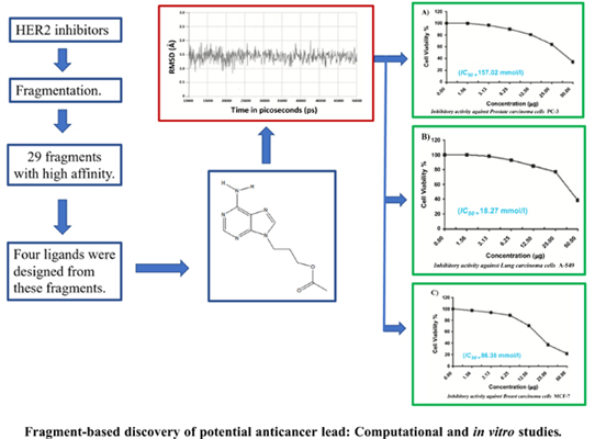 Fragment-based Discovery of Potential Anticancer Lead: Computational and in vitro Studies