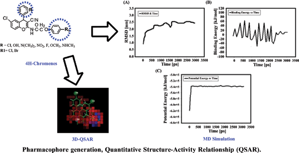 Pharmacophore Generation, Quantitative Structure-Activity Relationship (QSAR), and Molecular Dynamic Simulation of Newly Substituted N-(6- Chloro-3-cyano-4-phenyl-4H-chromen-2-yl)-2-(4-chloro-phenoxy)-acetamide for Anticancer Activity