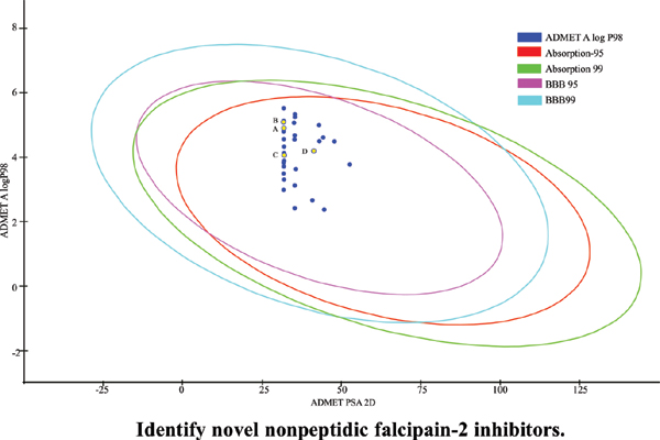 Combined CADD and Virtual Screening to Identify Novel Nonpeptidic Falcipain-2 Inhibitors