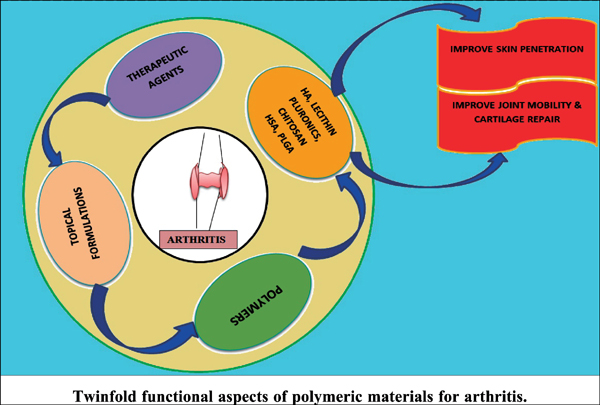 A Review on Expedient Assets of Polymers Employed in Novel Topical Formulation for Successful Treatment of Arthritis