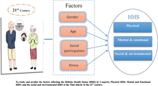 The Factors of the Holistic Health Status of Thai Elders in the 21st Century