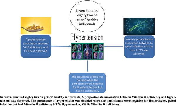 <i>Helicobacter Pylori</i> Interacts with Serum Vitamin D to Influence Hypertension