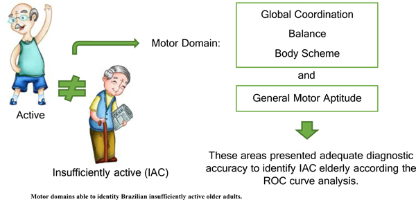 Physical Activity Level and Motor Aptitude: Motor Domains and Identification Capacity of Brazilian Insufficiently Active Older Adults