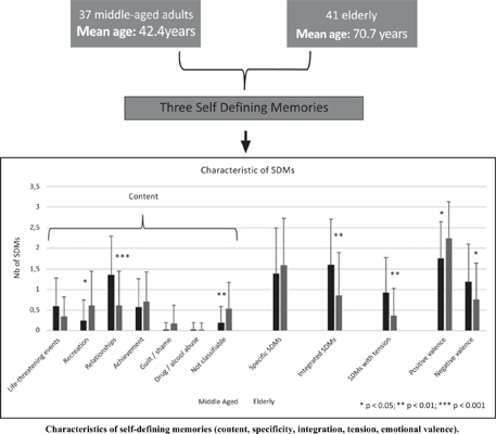 Characteristics of Self-Defining Memories in Middle-Aged and Older Adults