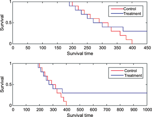 A Maximum Entropy Estimator for the Average Survival Time Differences between Two Groups