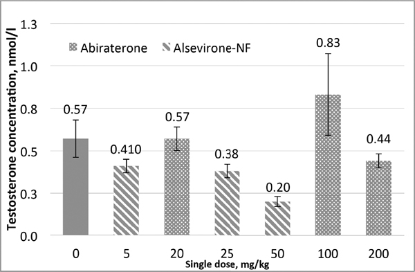 Alsevirone-NF Reduces Serum Testosterone and Inhibits Prostate Cancer Xenograft Growth in Balb/c Nude Mice