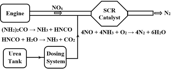 Urea-SCR System Development in the Mitigation of NOx Emissions from Diesel Engines – A Review Study