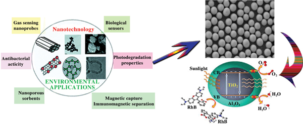 Development of Nanomaterials as Photo Catalysts for Environmental Applications