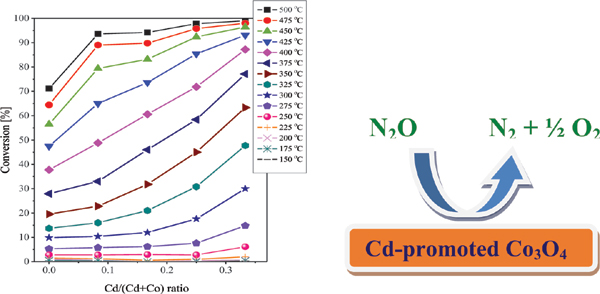 Role of Cadmium Addition in Promoting the Direct N<sub>2</sub>O Decomposition of Co<sub>3</sub>O<sub>4</sub> Spinel