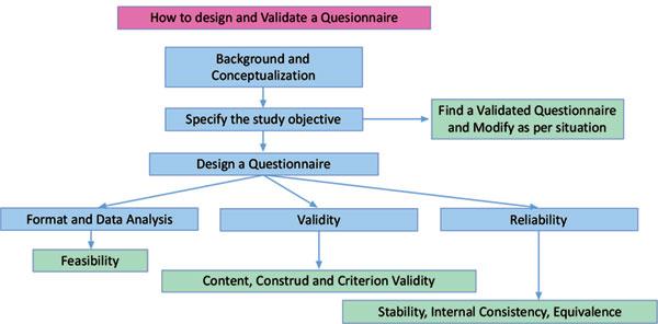 Methods of validating questionnaires st maarten dating