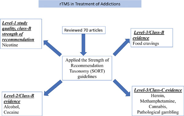 Role of Repetitive Transcranial Magnetic Stimulation (rTMS) in Treatment of Addiction and Related Disorders: A Systematic Review