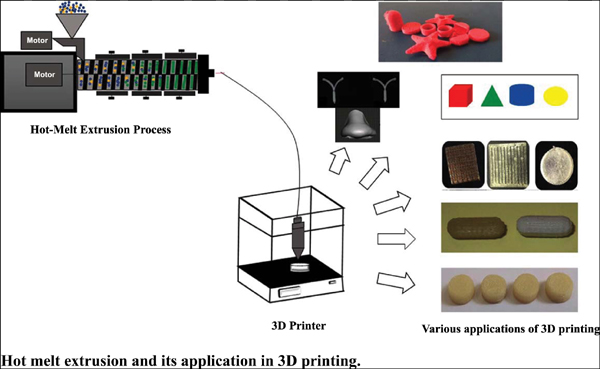 Hot Melt Extrusion and its Application in 3D Printing of Pharmaceuticals