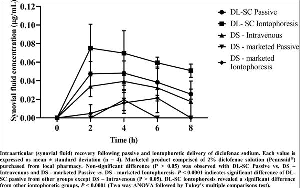 Iontophoretic Mediated Intraarticular Delivery of Deformable Liposomes of Diclofenac Sodium